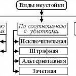 неустойка_Талдом